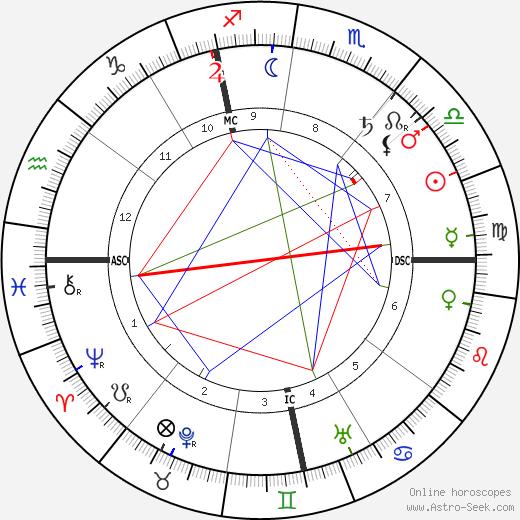 Анри Лебаск Henri Lebasque день рождения гороскоп, Henri Lebasque Натальная карта онлайн