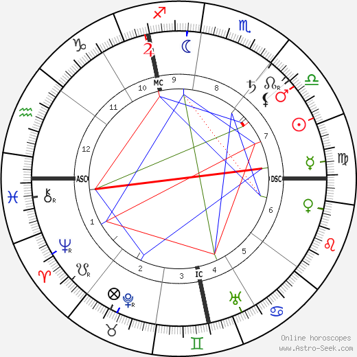 Henri Lebasque tema natale, oroscopo, Henri Lebasque oroscopi gratuiti, astrologia