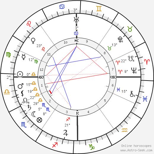 Suzanne Valadon birth chart, biography, wikipedia 2019, 2020