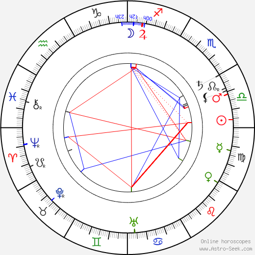 Václav Laurin birth chart, Václav Laurin astro natal horoscope, astrology
