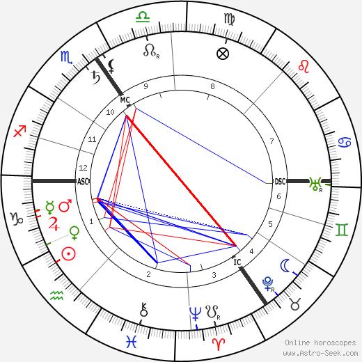 Emile Vandervelde astro natal birth chart, Emile Vandervelde horoscope, astrology