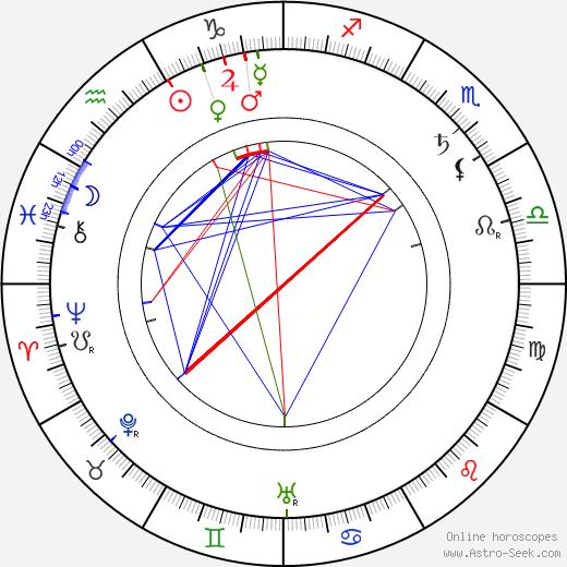 Harry Davenport tema natale, oroscopo, Harry Davenport oroscopi gratuiti, astrologia