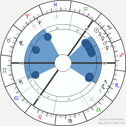 Ludwig Aschoff wikipedia, horoscope, astrology, instagram
