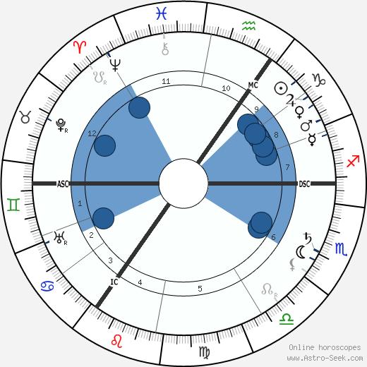Ludwig Aschoff wikipedia, horoscope, astrology, instagram