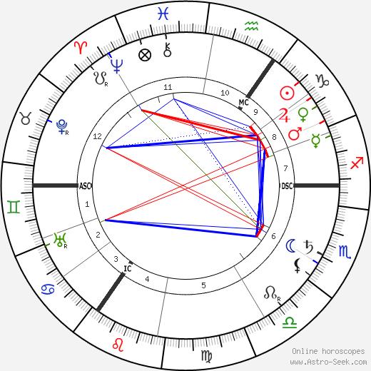Ludwig Aschoff astro natal birth chart, Ludwig Aschoff horoscope, astrology