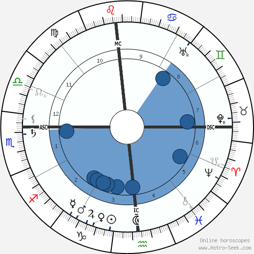Manuel Garcia wikipedia, horoscope, astrology, instagram