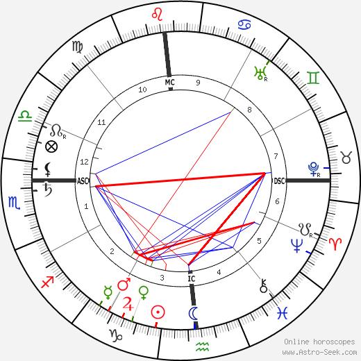 Manuel Garcia birth chart, Manuel Garcia astro natal horoscope, astrology