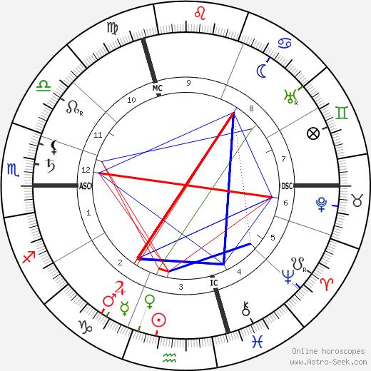 Ромен Роллан Romain Rolland день рождения гороскоп, Romain Rolland Натальная карта онлайн