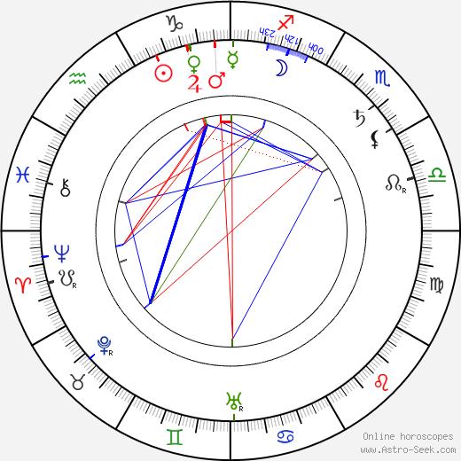 Vasily Kalinnikov tema natale, oroscopo, Vasily Kalinnikov oroscopi gratuiti, astrologia