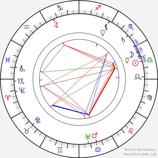 Bohdan Lachman tema natale, oroscopo, Bohdan Lachman oroscopi gratuiti, astrologia