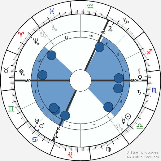 Charles Ricketts wikipedia, horoscope, astrology, instagram