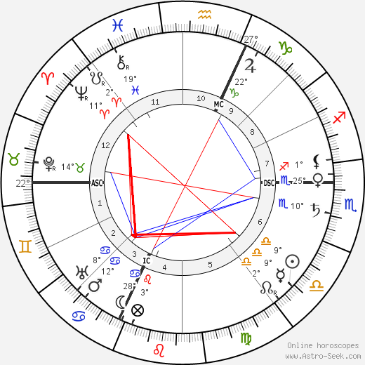 Charles Ricketts birth chart, biography, wikipedia 2020, 2021