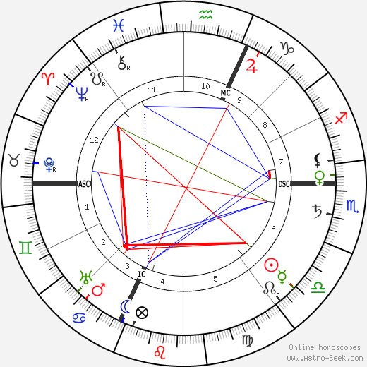 Charles Ricketts birth chart, Charles Ricketts astro natal horoscope, astrology