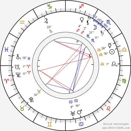 James B. 'Pop' Kenton birth chart, biography, wikipedia 2020, 2021