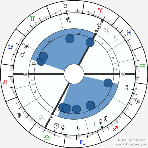 Ramsay MacDonald horoscope, astrology, sign, zodiac, date of birth, instagram