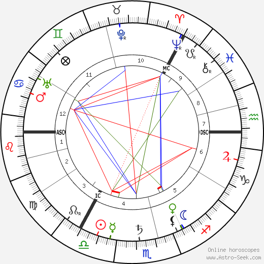 Ramsay MacDonald tema natale, oroscopo, Ramsay MacDonald oroscopi gratuiti, astrologia