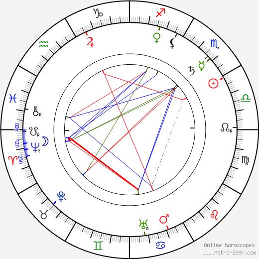 Věra Pivoňková birth chart, Věra Pivoňková astro natal horoscope, astrology