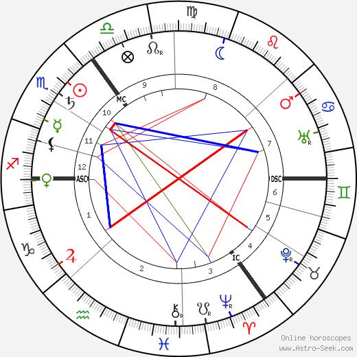 Cheiro tema natale, oroscopo, Cheiro oroscopi gratuiti, astrologia