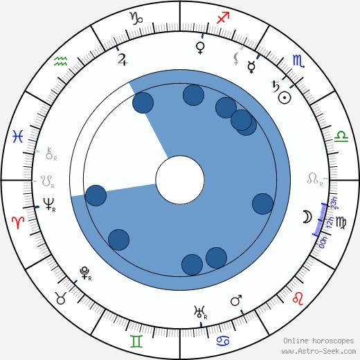 Karel Jaroslav Obrátil wikipedia, horoscope, astrology, instagram