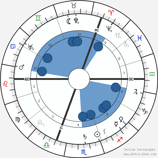Oskar Messter wikipedia, horoscope, astrology, instagram