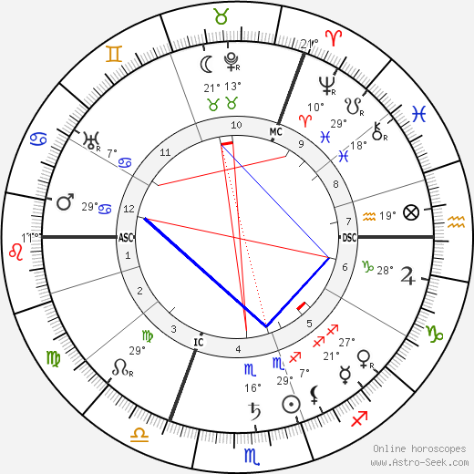 Oskar Messter birth chart, biography, wikipedia 2018, 2019