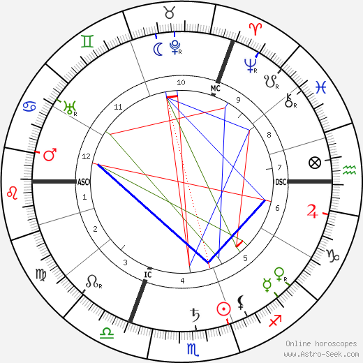 Oskar Messter astro natal birth chart, Oskar Messter horoscope, astrology