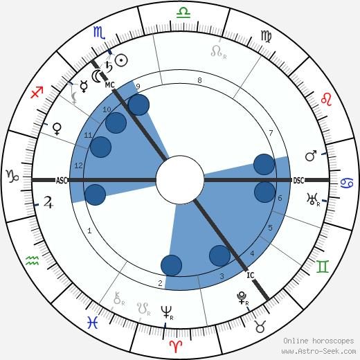 Paul Lincke wikipedia, horoscope, astrology, instagram