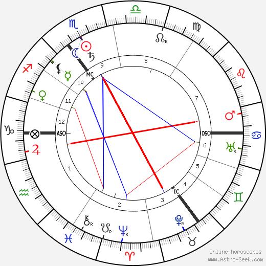 Пауль Линке Paul Lincke день рождения гороскоп, Paul Lincke Натальная карта онлайн