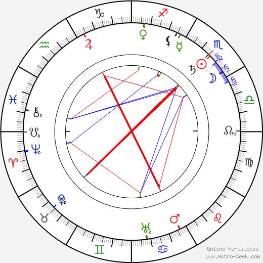 Saša Dobrovolná tema natale, oroscopo, Saša Dobrovolná oroscopi gratuiti, astrologia