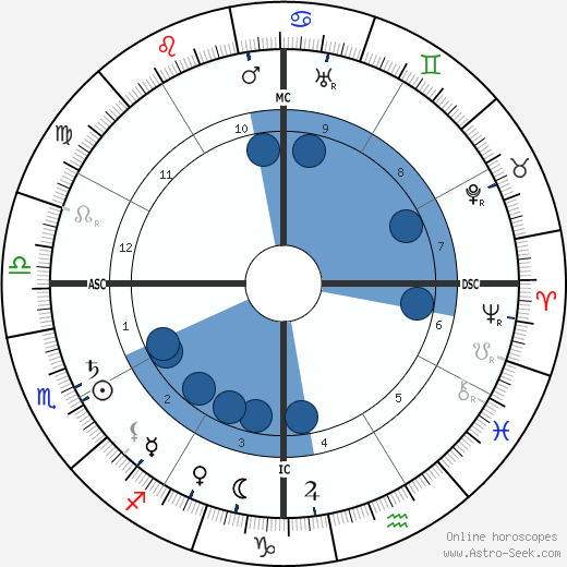 Sun Yat-Sen wikipedia, horoscope, astrology, instagram