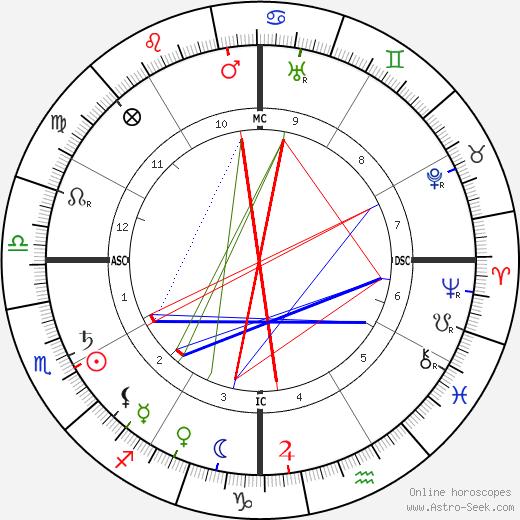 Сунь Ятсен Sun Yat-Sen день рождения гороскоп, Sun Yat-Sen Натальная карта онлайн