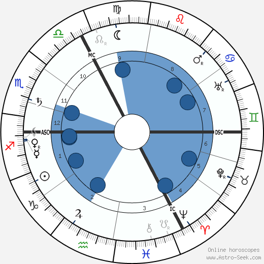 Albert Mockel wikipedia, horoscope, astrology, instagram
