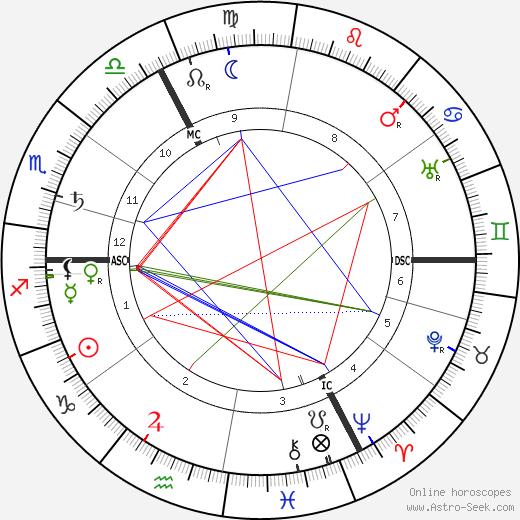 Albert Mockel день рождения гороскоп, Albert Mockel Натальная карта онлайн
