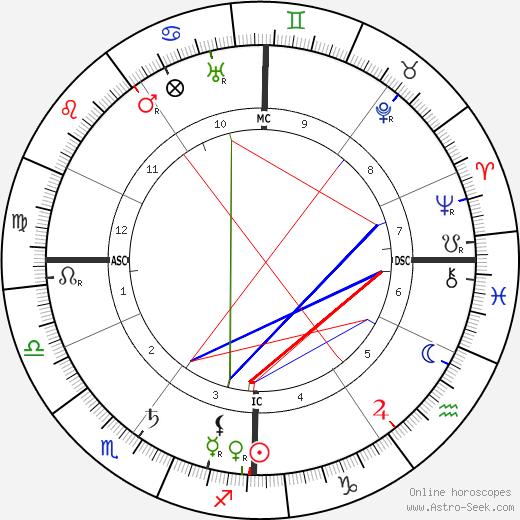 Alfred Werner birth chart, Alfred Werner astro natal horoscope, astrology