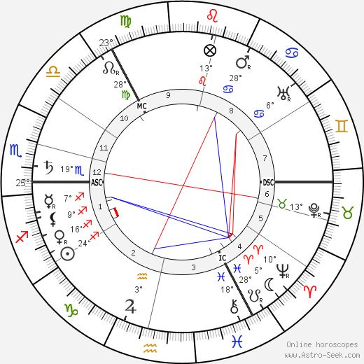 Wassily Kandinsky birth chart, biography, wikipedia 2019, 2020