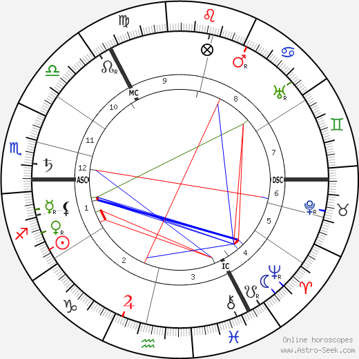 Wassily Kandinsky astro natal birth chart, Wassily Kandinsky horoscope, astrology