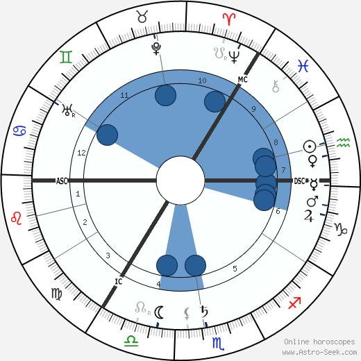 Arthur Keith wikipedia, horoscope, astrology, instagram