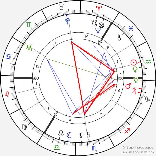 Arthur Keith tema natale, oroscopo, Arthur Keith oroscopi gratuiti, astrologia