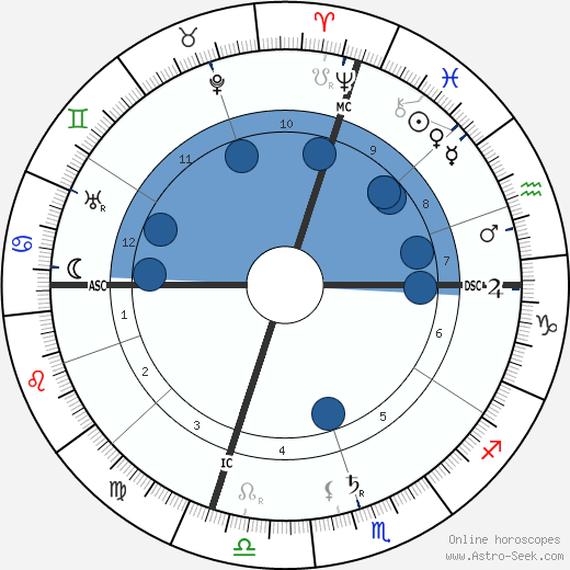 Benedetto Croce wikipedia, horoscope, astrology, instagram
