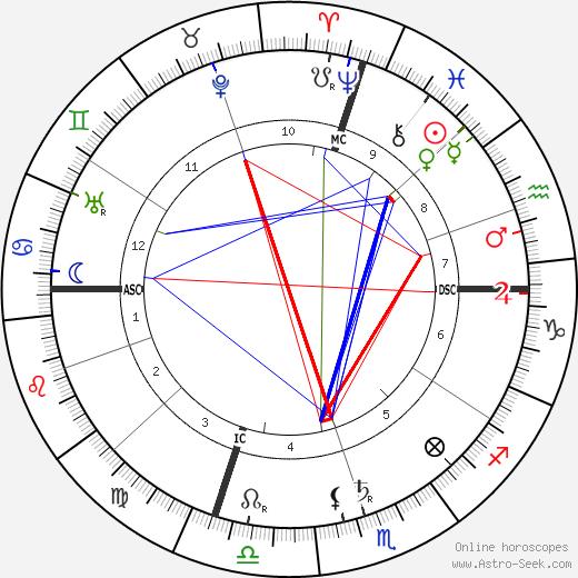 Бенедетто Кроче Benedetto Croce день рождения гороскоп, Benedetto Croce Натальная карта онлайн