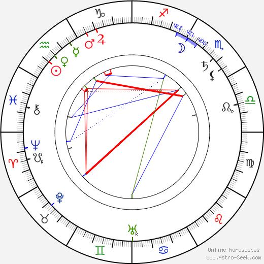 Louis Morrison astro natal birth chart, Louis Morrison horoscope, astrology
