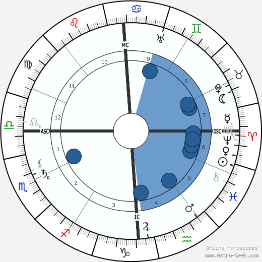 Emilio De Bono horoscope, astrology, sign, zodiac, date of birth, instagram