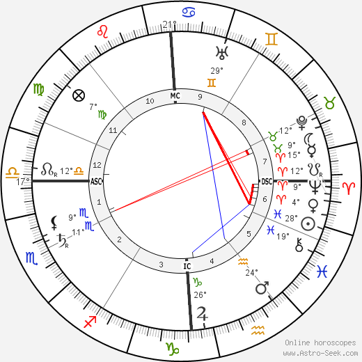 Emilio De Bono birth chart, biography, wikipedia 2018, 2019
