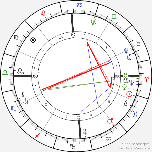 Emilio De Bono birth chart, Emilio De Bono astro natal horoscope, astrology