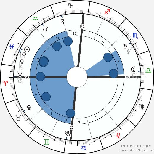 Eugene Cosserat wikipedia, horoscope, astrology, instagram