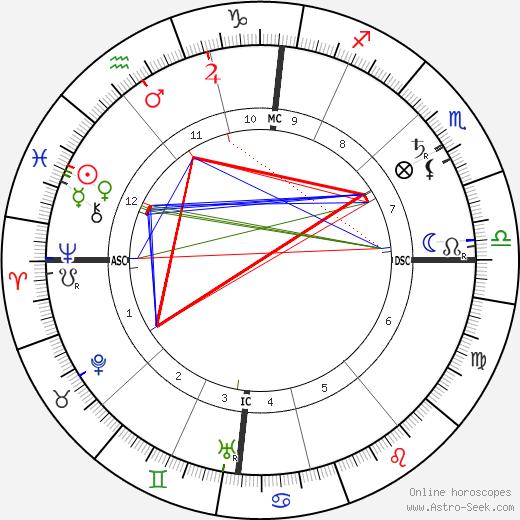 Eugene Cosserat день рождения гороскоп, Eugene Cosserat Натальная карта онлайн