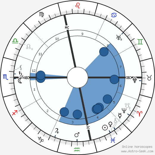 Georges Dumas wikipedia, horoscope, astrology, instagram