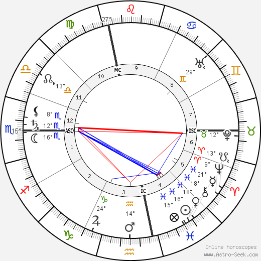 Georges Dumas birth chart, biography, wikipedia 2019, 2020