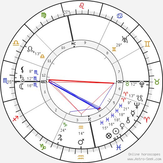 Georges Dumas birth chart, biography, wikipedia 2020, 2021
