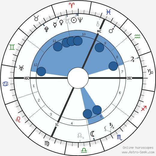 Ferruccio Busoni wikipedia, horoscope, astrology, instagram